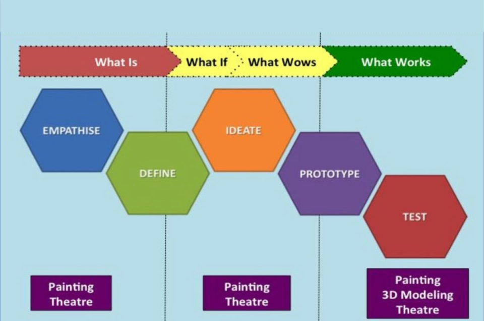 Design Thinking Reinforced through Art Based methods