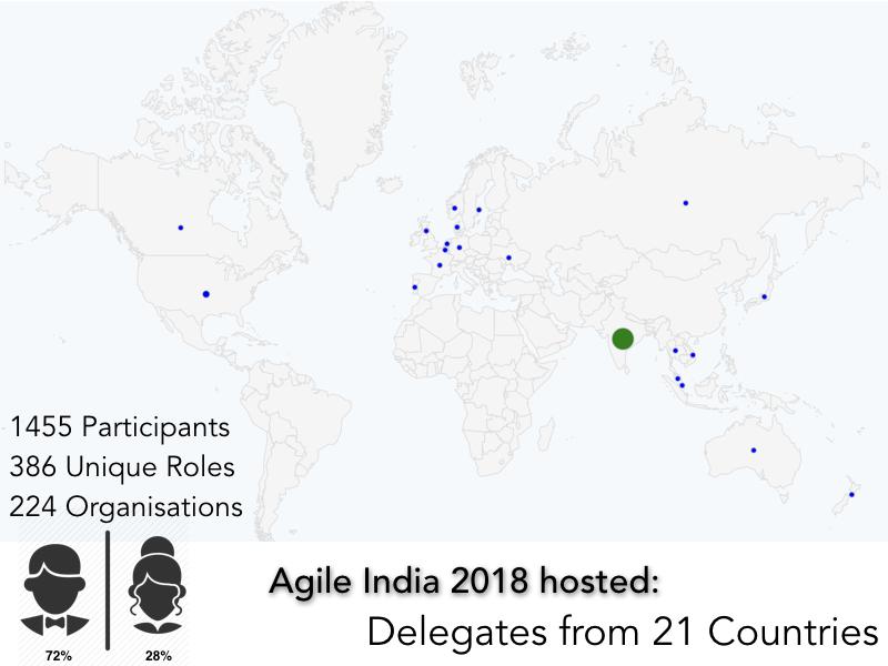 Agile India 2018 Countries